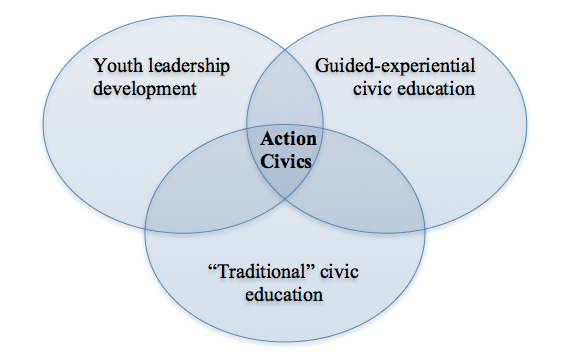 Action Civics in Context